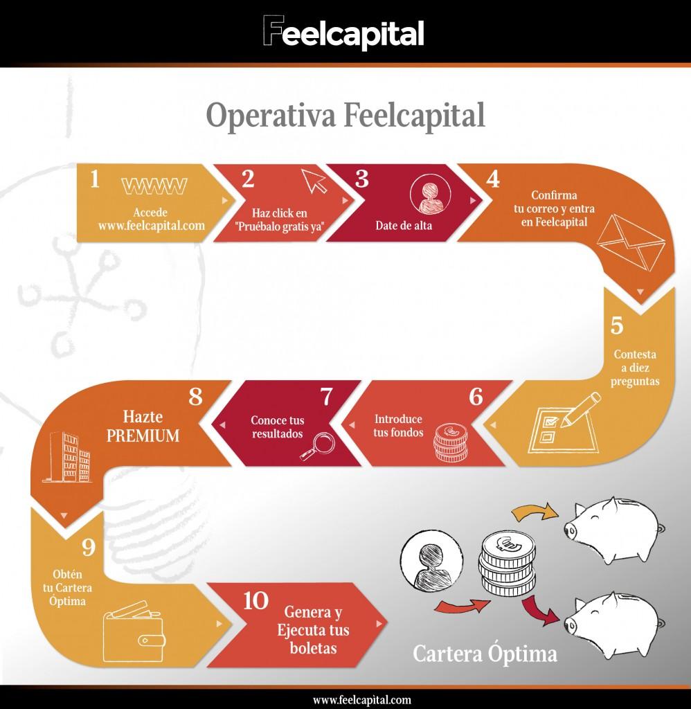 Operativa Feelcapital (pasos v9)
