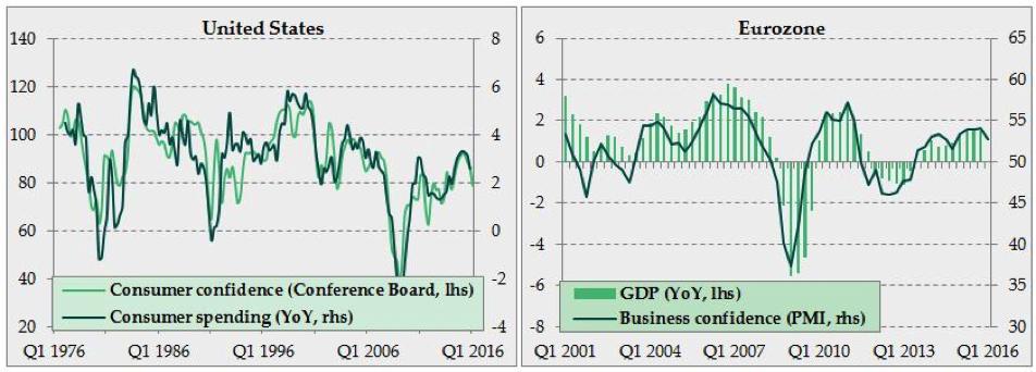 la actividad económica muestra signos de incertidumbre