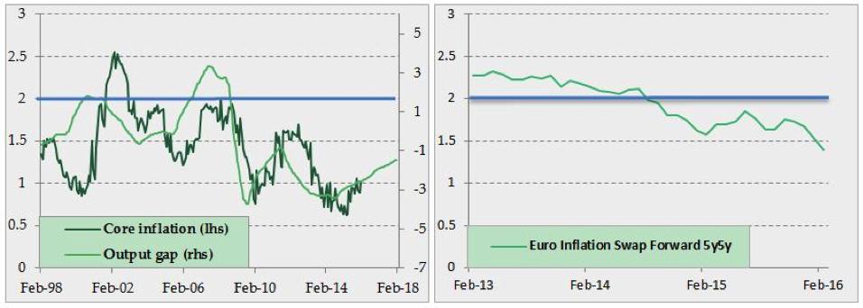la inflación de la zona euro sigue siendo muy baja