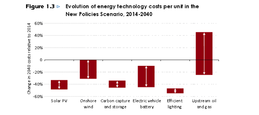 Evolución energía tecnológica