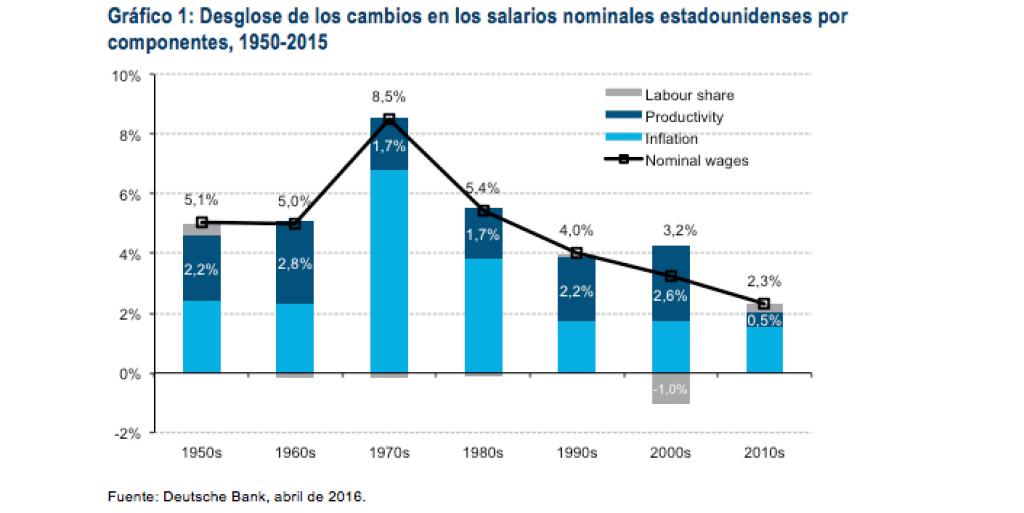 Desglose de los cambios en los salarios nominales estadounidenses por componentes