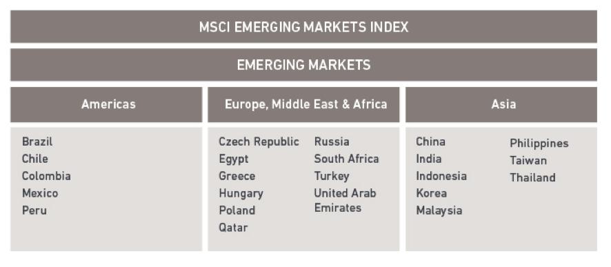 Mercados Emergentes Definici 243 N Y Principales Caracter 237 Sticas