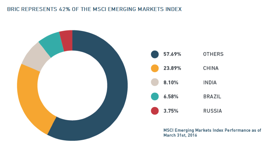 Los BRICS en los emergentes