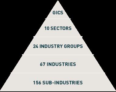Sectores industriales en la inversión