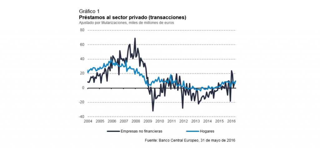 Préstamos al sector privado (transacciones)