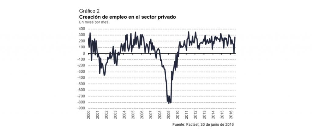 Creación de empleo en el sector privado