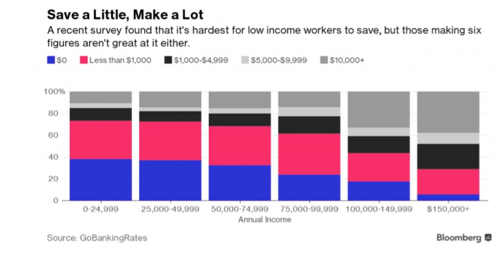 Ahorro, mitos sobre el ahorrador americano