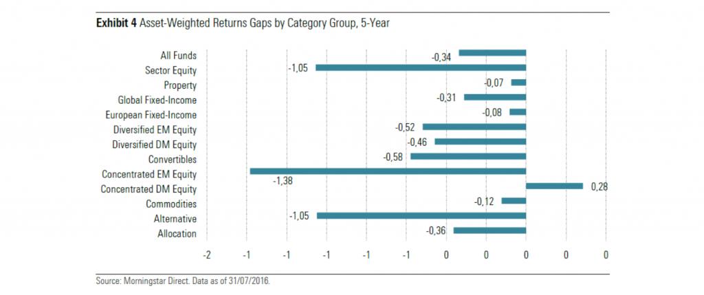 Los efectos del market timing en las inversiones en fondos de inversión