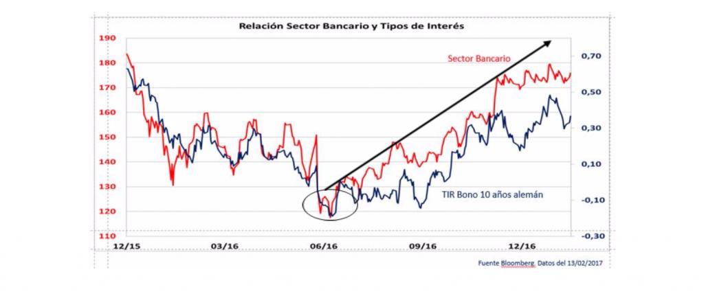 Relación Sector bancario y Tipos de interés