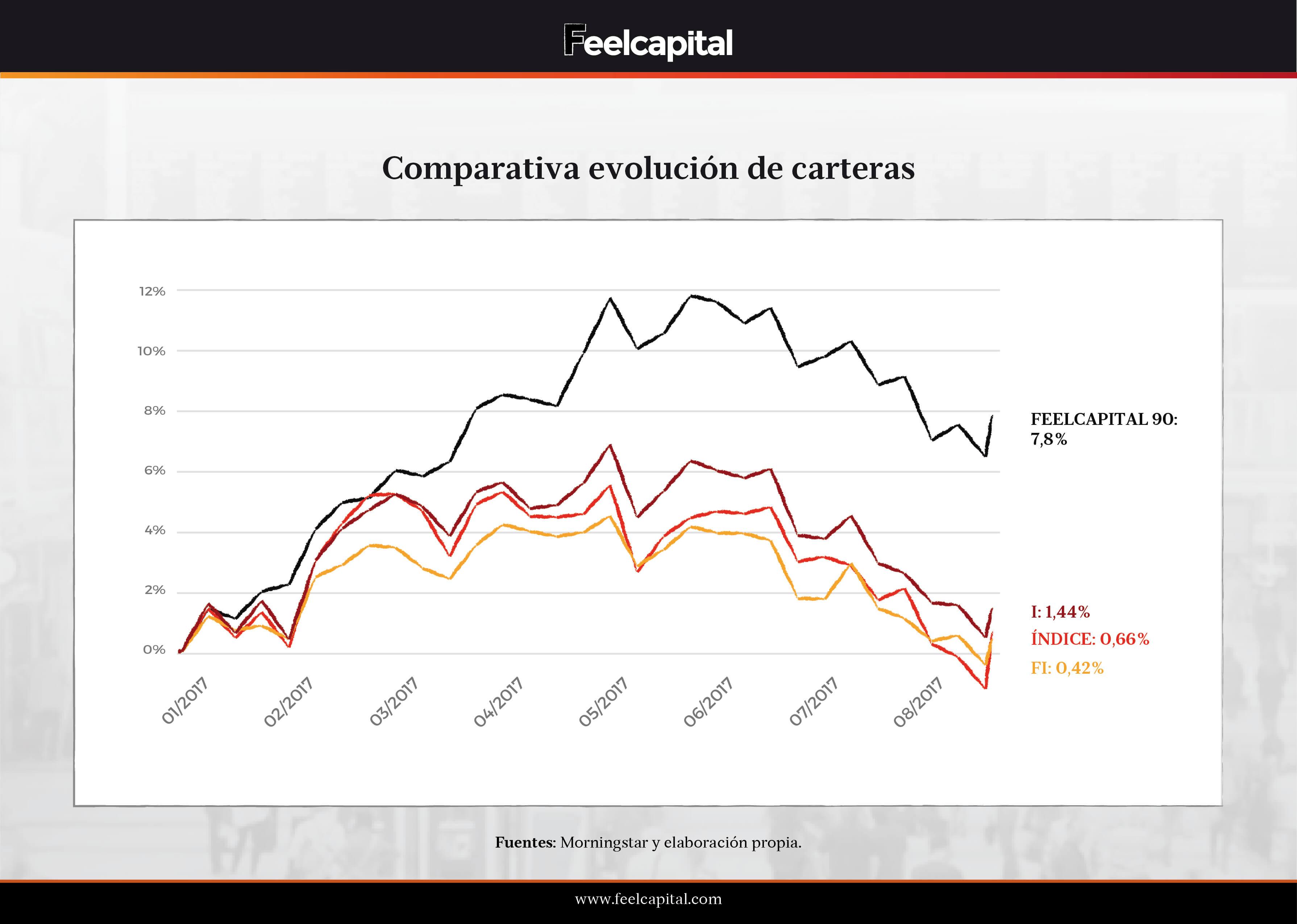 Comparativa evolución de carteras de fondos de robo advisor españoles
