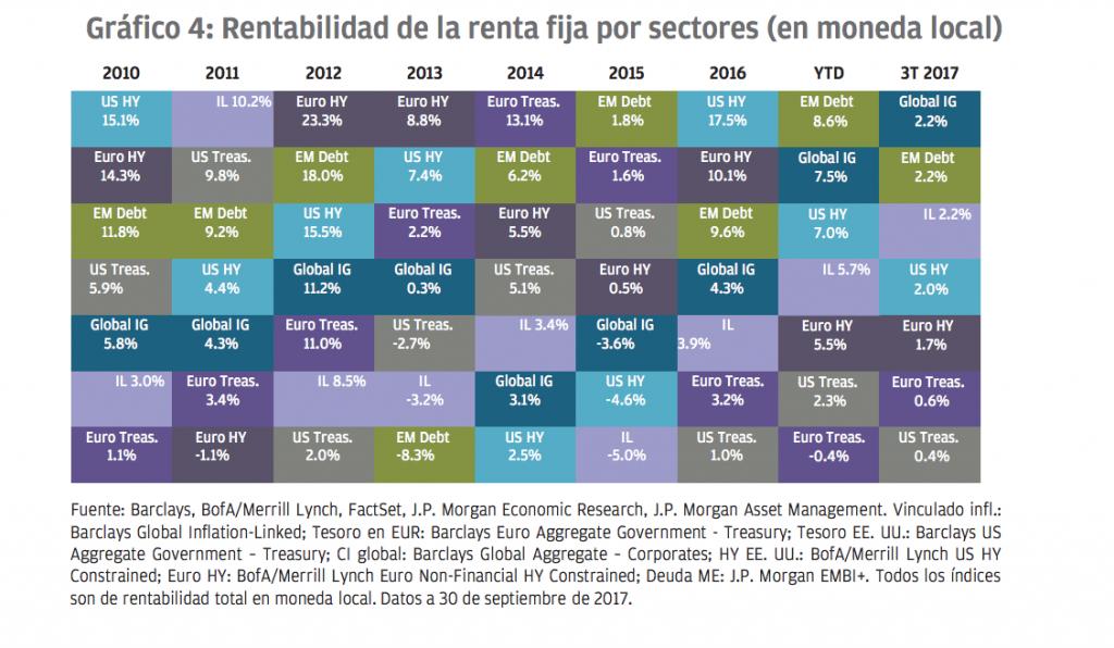 Rentabilidad de la renta fija por sectores