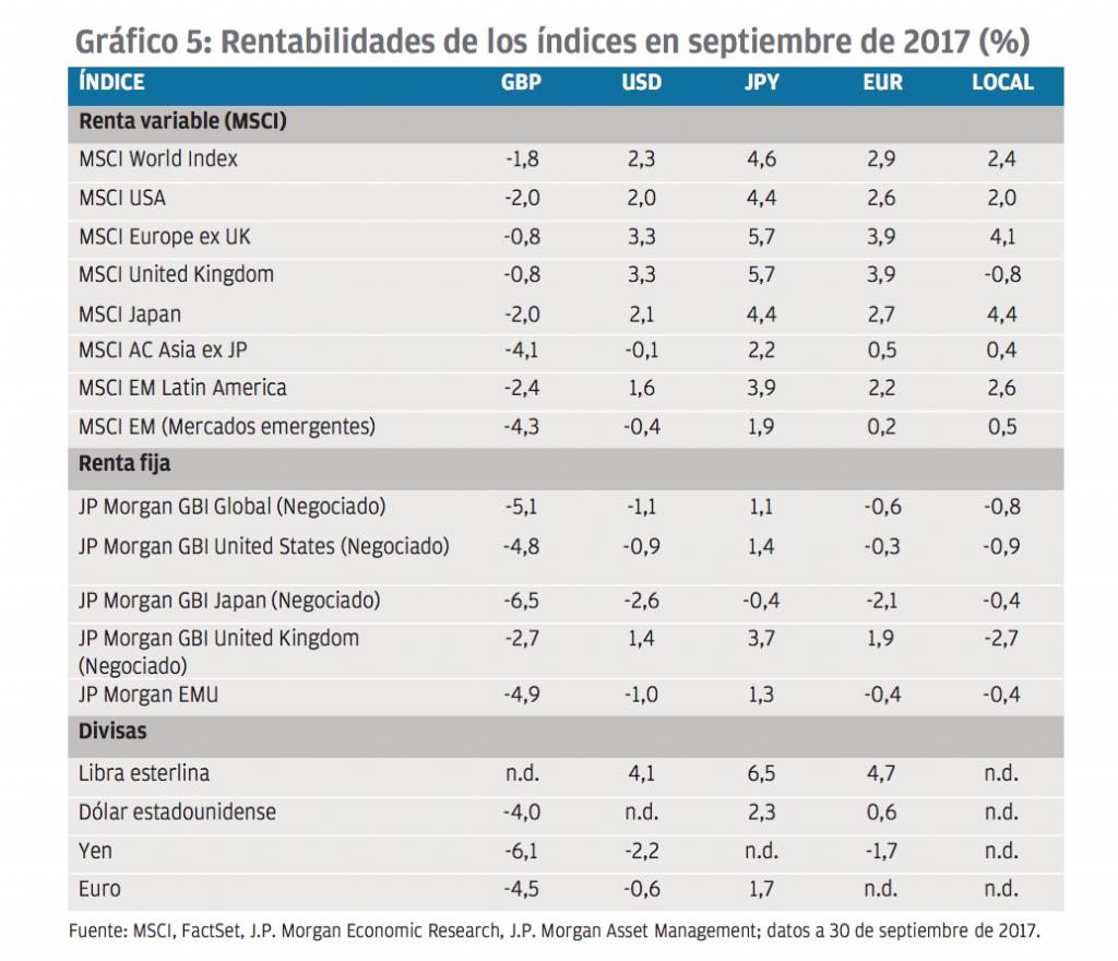 Rentabilidades de los índices en septiembre