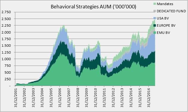 DPAM - gráfico behavioral value
