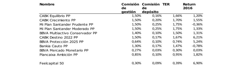 Cuadro de rentabilidades en Planes de Pensiones