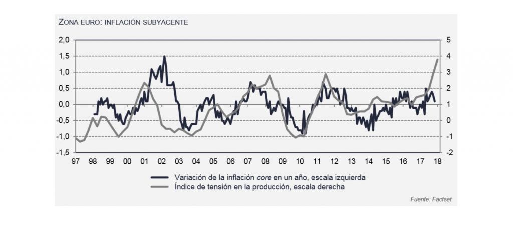 Zona Euro, inflación subyacente